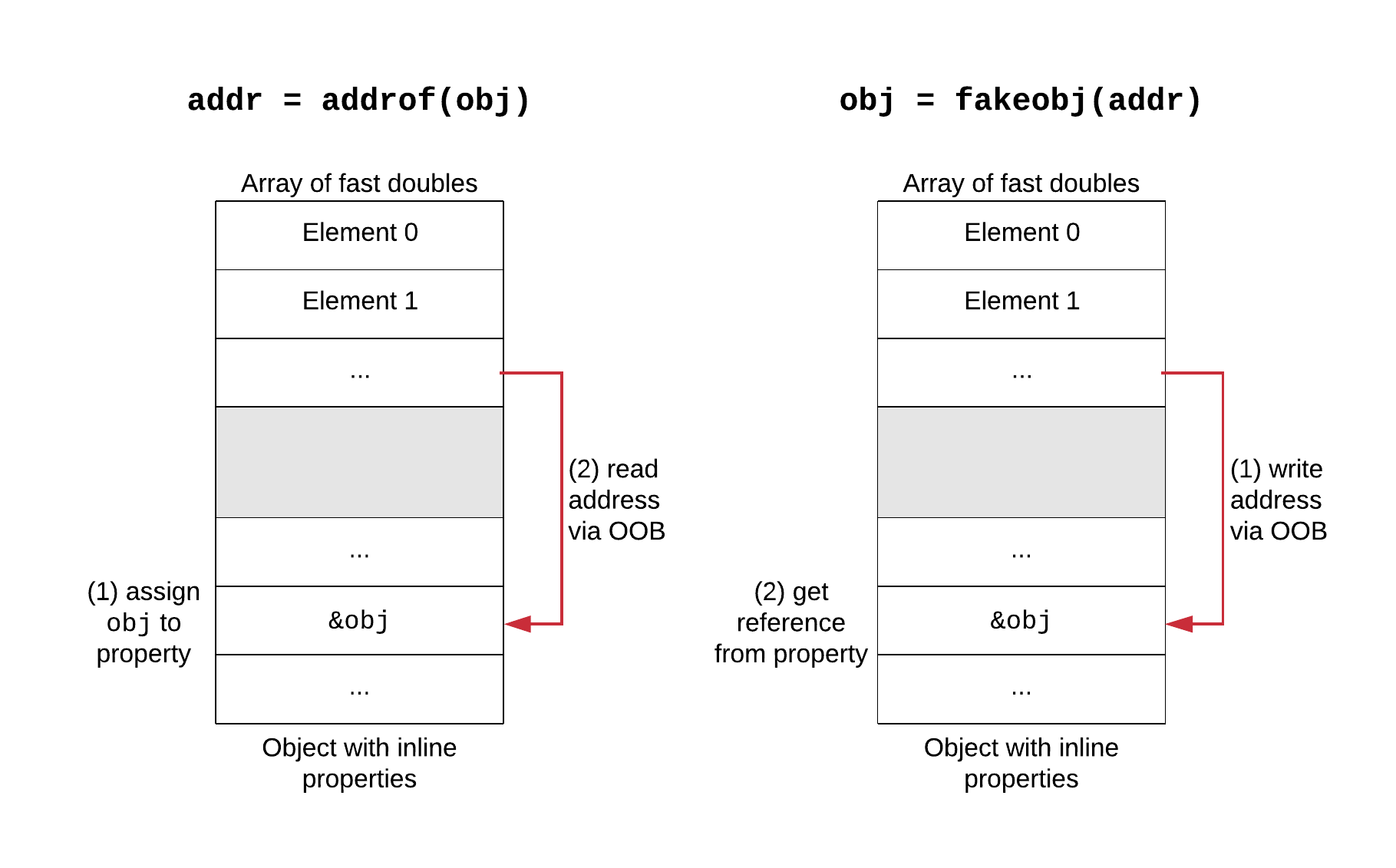 Addrof and fakeobj primitives